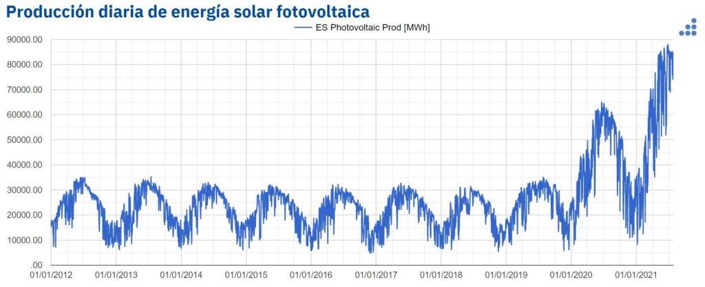 producción diaria de energía solar